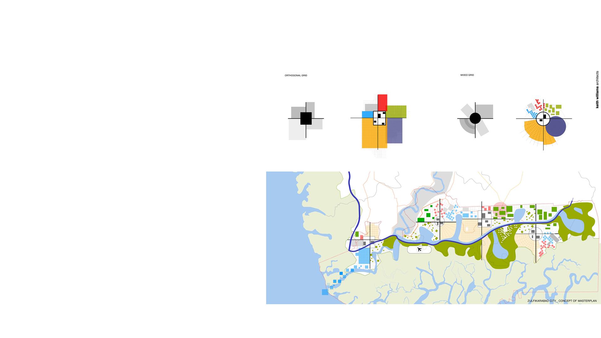 Organisational Concept No2 of the Zulfurikarabad Mega City Masterplan Pakistan